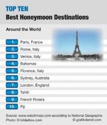World Top Ten(1)