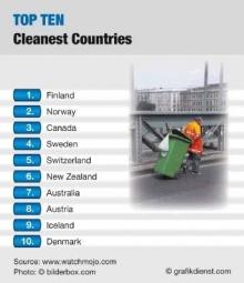 World Top Ten(2)