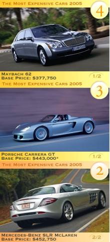 จัดอันดับ รถที่แพงที่สุด