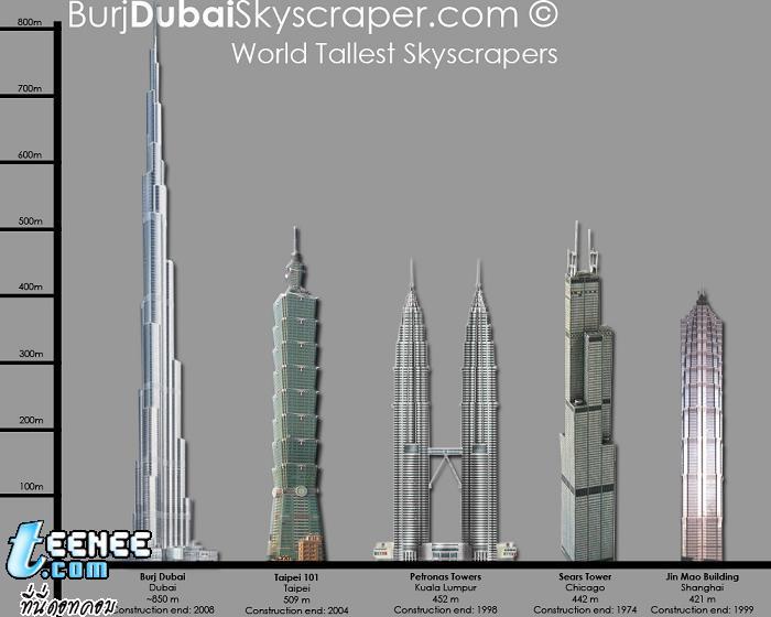 และ1-5ของตึกที่สูงที่สุดในโลกครับ