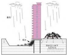 Building collapse (อันตรายมาก..)